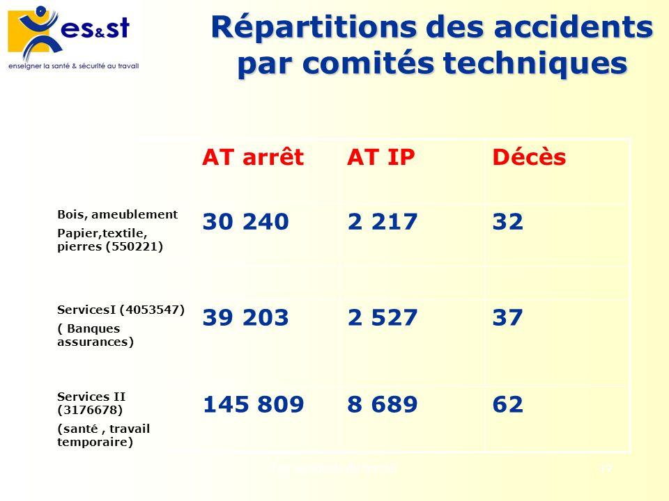 Les accidents du travail39 Répartitions des accidents par comités techniques AT arrêtAT IPDécès Bois, ameublement Papier,textile, pierres (550221) 30