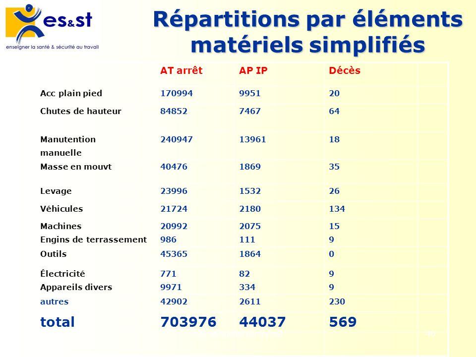 Les accidents du travail40 Répartitions par éléments matériels simplifiés AT arrêtAP IPDécès Acc plain pied170994995120 Chutes de hauteur84852746764 M