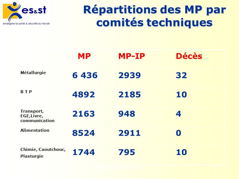 Les accidents du travail41 Répartitions des MP par comités techniques MPMP-IPDécès Métallurgie 6 436293932 B T P 4892218510 Transport, EGE,Livre, comm