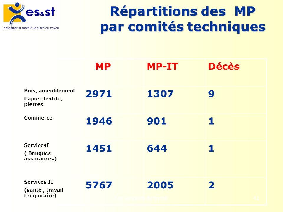 Les accidents du travail42 Répartitions des MP par comités techniques MPMP-ITDécès Bois, ameublement Papier,textile, pierres 297113079 Commerce 194690