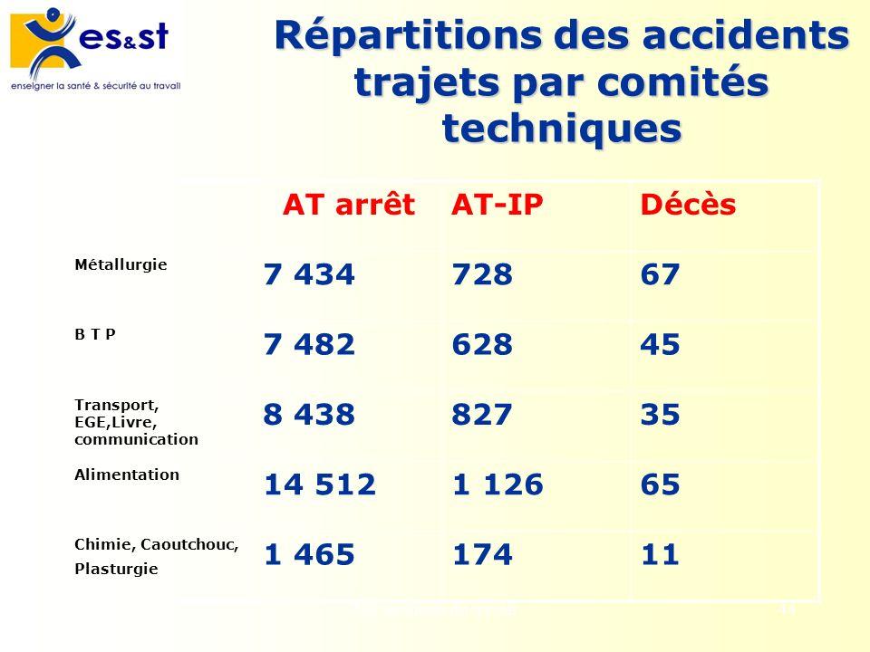 Les accidents du travail44 Répartitions des accidents trajets par comités techniques AT arrêtAT-IPDécès Métallurgie 7 43472867 B T P 7 48262845 Transp
