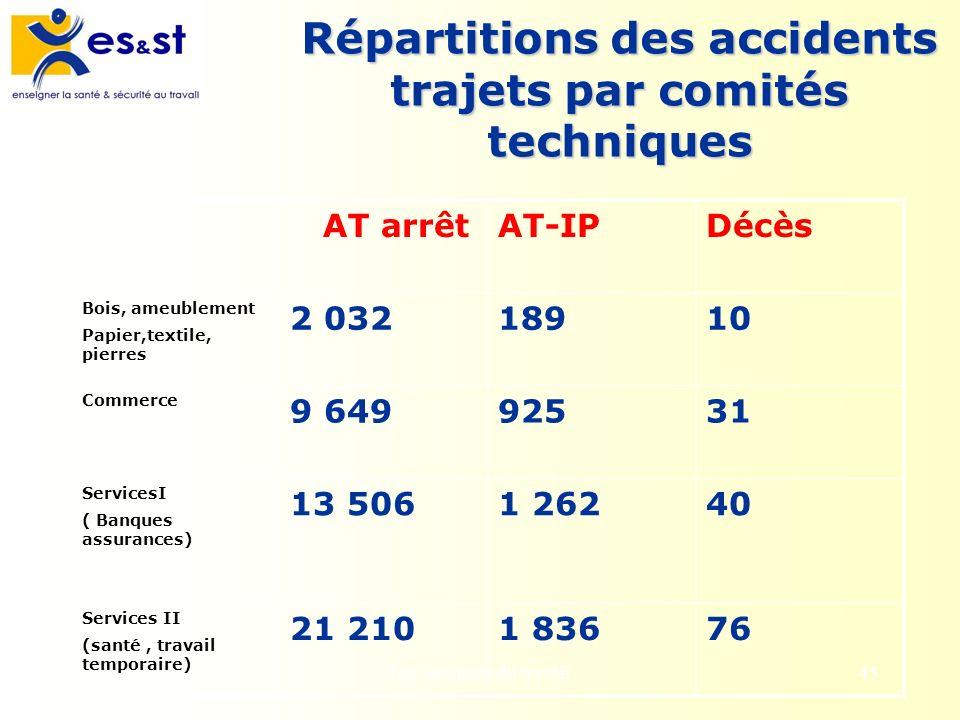 Les accidents du travail45 Répartitions des accidents trajets par comités techniques AT arrêtAT-IPDécès Bois, ameublement Papier,textile, pierres 2 03