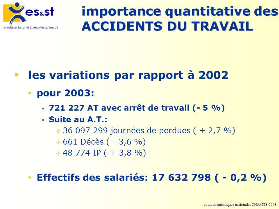 Les accidents du travail46 importance quantitative des ACCIDENTS DU TRAVAIL les variations par rapport à 2002 pour 2003: 721 227 AT avec arrêt de trav