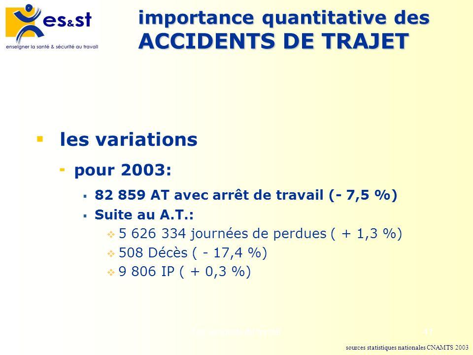 Les accidents du travail47 importance quantitative des ACCIDENTS DE TRAJET les variations pour 2003: 82 859 AT avec arrêt de travail (- 7,5 %) Suite a