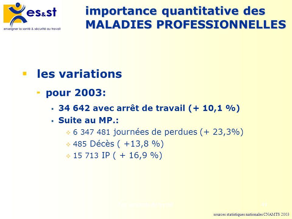 Les accidents du travail49 importance quantitative des MALADIES PROFESSIONNELLES les variations pour 2003: 34 642 avec arrêt de travail (+ 10,1 %) Sui