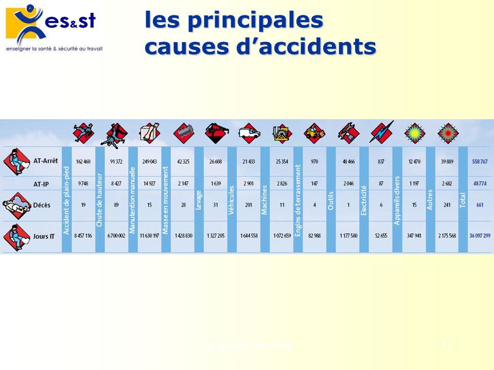 Les accidents du travail52 les principales causes daccidents