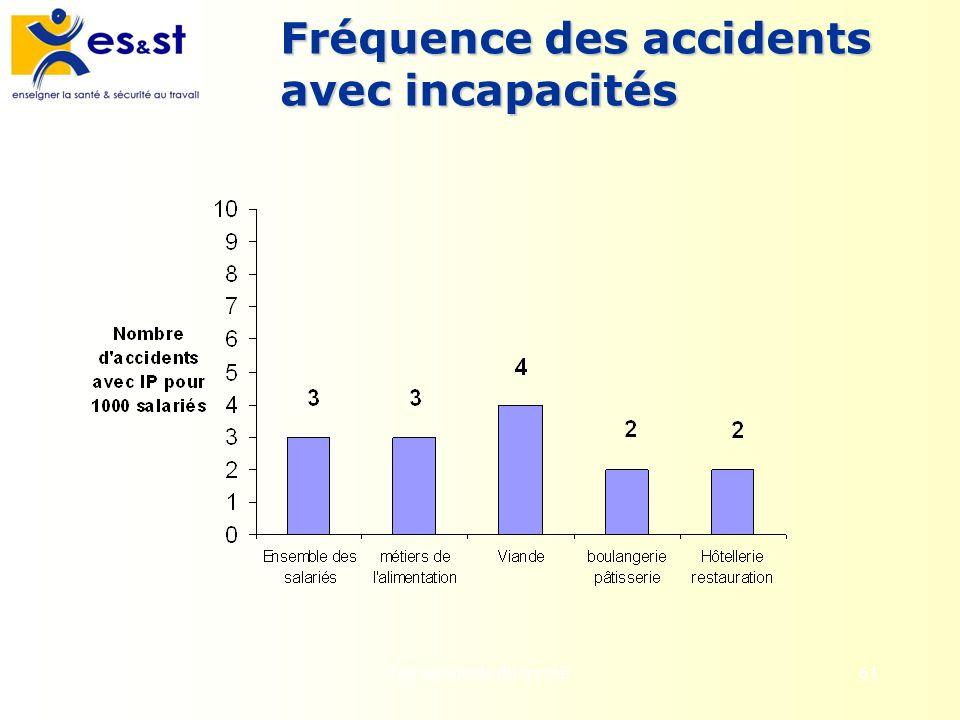 Les accidents du travail61 Fréquence des accidents avec incapacités
