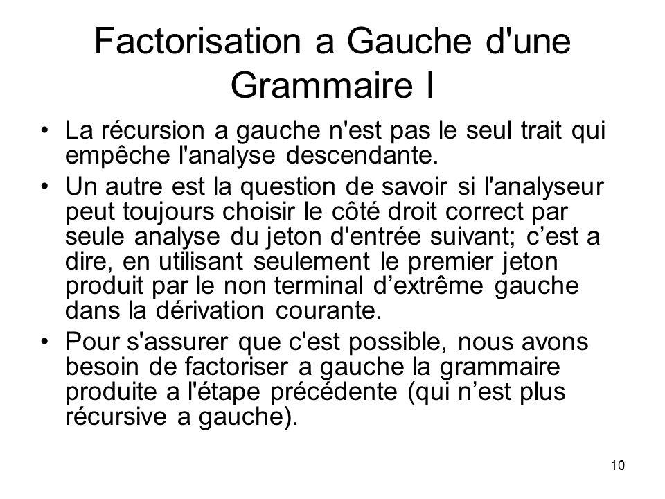 11 Gauche-Factorisation d une Grammaire II Voici le procédé utilisé pour factoriser une grammaire a gauche: –Pour chacun des non terminaux A, trouvez le plus long préfixe α commun à deux ou à plus de ses alternatives.
