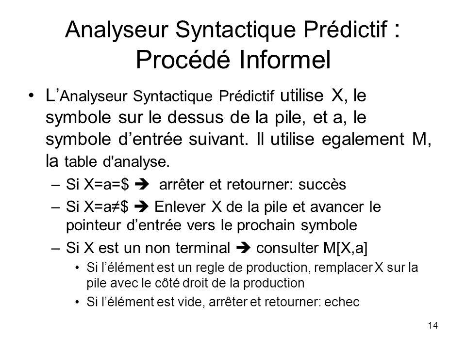 14 Analyseur Syntactique Prédictif : Procédé Informel L Analyseur Syntactique Prédictif utilise X, le symbole sur le dessus de la pile, et a, le symbo
