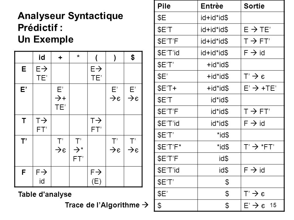 15 Analyseur Syntactique Prédictif : Un Exemple id+*()$ EE TE EE + TE E є TT FT TT є T * FT T є FF id F (E) PileEntrèeSortie $Eid+id*id$ $ETid+id*id$E