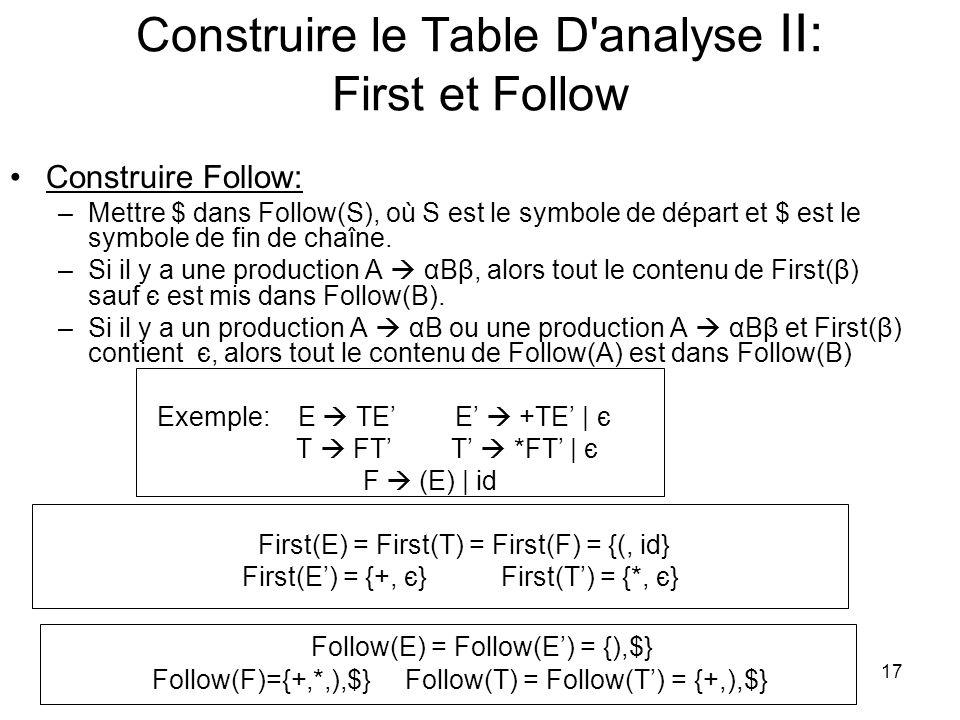 18 Construire la Table D analyse III Algorithme pour construire une table d analyse prédictive: 1.Pour chaque A α de la grammaire, fait étapes 2 et 3 2.Pout chaque terminal a dans First(α), ajouter A α à M[A, a] 3.Si є est dans First(α), ajouter A α à M[A, b] pour chaque terminal b dans Follow(A).