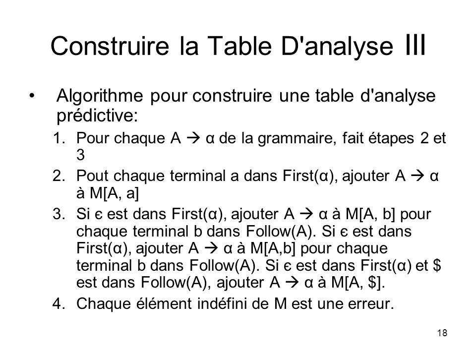 18 Construire la Table D'analyse III Algorithme pour construire une table d'analyse prédictive: 1.Pour chaque A α de la grammaire, fait étapes 2 et 3
