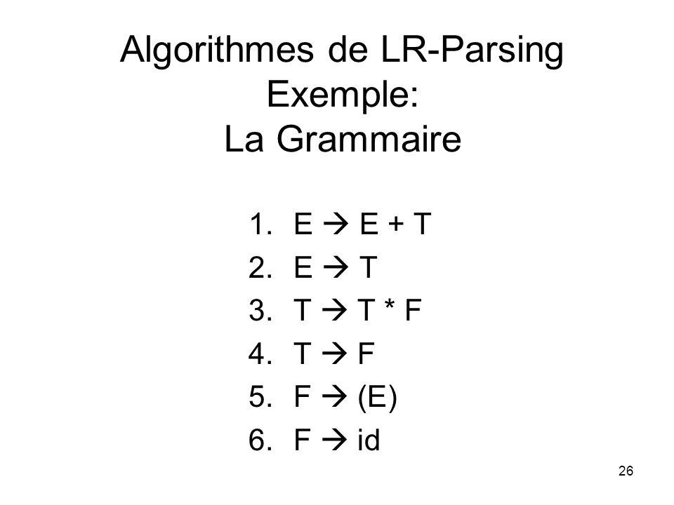 27 Algorithmes de LR-Parsing Exemple : La Table dAnalyse StateActionGoto id+*()$ETF 0s5s4123 1s6Acc 2r2s7r2 3r4 4s5s4823 5r6 6s5s493 7s5s410 8s6s11 9r1s7R1r1 10r3 11r5