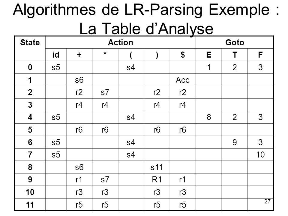 28 Algorithmes de LR-Parsing Exemple : Trace du programme PileEntréeAction (1)0id * id + id $Shift (2) 0 id 5* id + id $Reduce by F id (3) 0 F 3* id + id $Reduce by T F (4) 0 T 2* id + id $Shift (5) 0 T 2 * 7id + id $Shift (6) 0 T 2 * 7 id 5+ id $Reduce by F id (7) 0 T 2 * 7 F 10+ id $Reduce by T T * F (8) 0 T 2+ id $Reduce by E T (9) 0 E 1+ id $Shift (10) 0 E 1 + 6id $Shift (11) 0 E 1 + 6 id 5$Reduce by F id (12) 0 E 1 + 6 F 3$Reduce by T F (13) 0 E 1 + 6 T 9$E E + T (14) 0 E 1$Accept