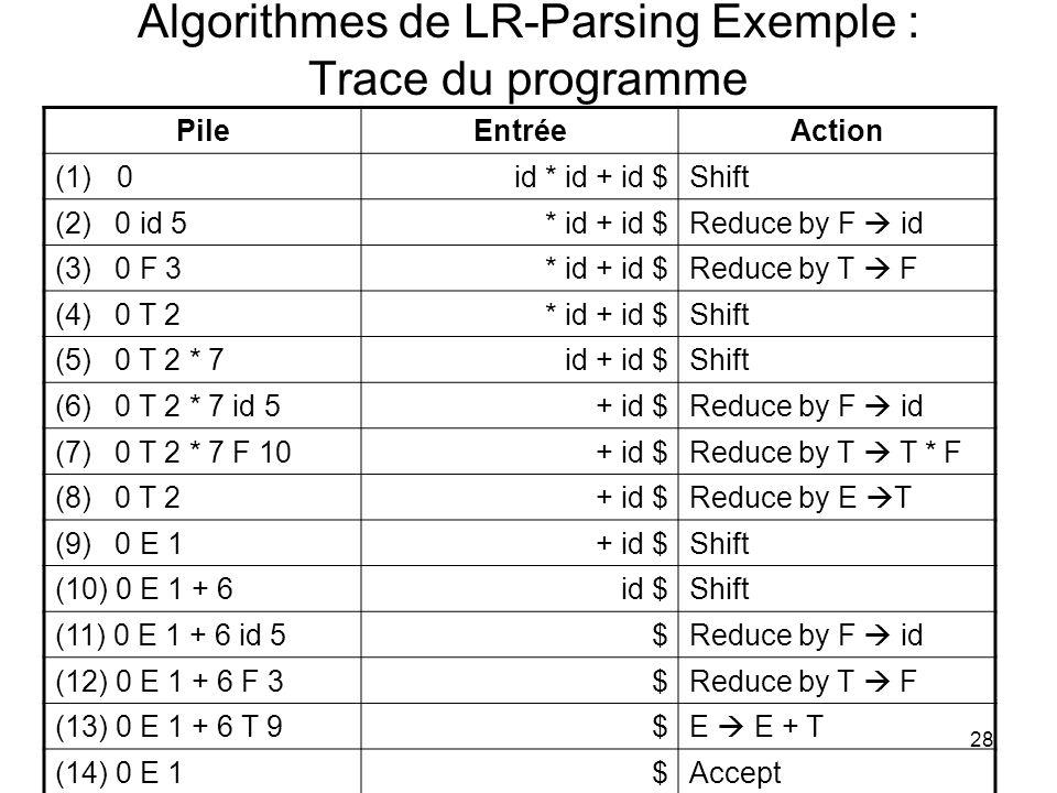 28 Algorithmes de LR-Parsing Exemple : Trace du programme PileEntréeAction (1)0id * id + id $Shift (2) 0 id 5* id + id $Reduce by F id (3) 0 F 3* id +