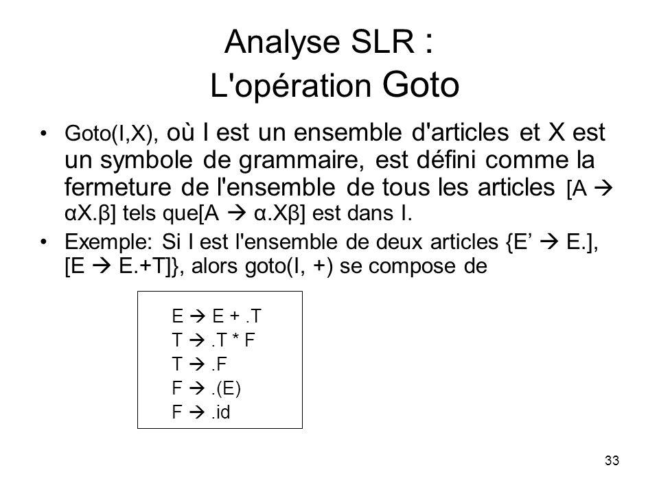 34 Analyse SLR : Construction densembles d articles procedure articles(G) C = {Closure({[S.S]})} Répétez Pour chaque ensemble de points I en C et chaque symbole X de grammaire tels que goto(I,X) nest pas vide et pas en C, faites: ajoutez goto(I,X) à C Jusqu à quaucun nouvel ensemble d articles ne peut être ajouté à C