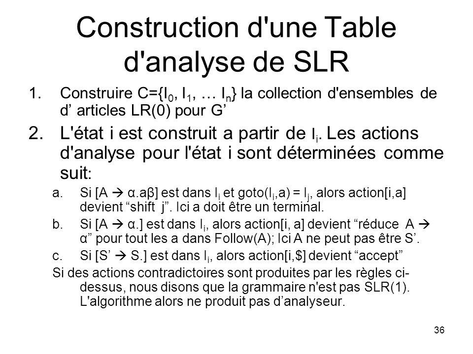 36 Construction d'une Table d'analyse de SLR 1.Construire C={I 0, I 1, … I n } la collection d'ensembles de d articles LR(0) pour G 2.L'état i est con