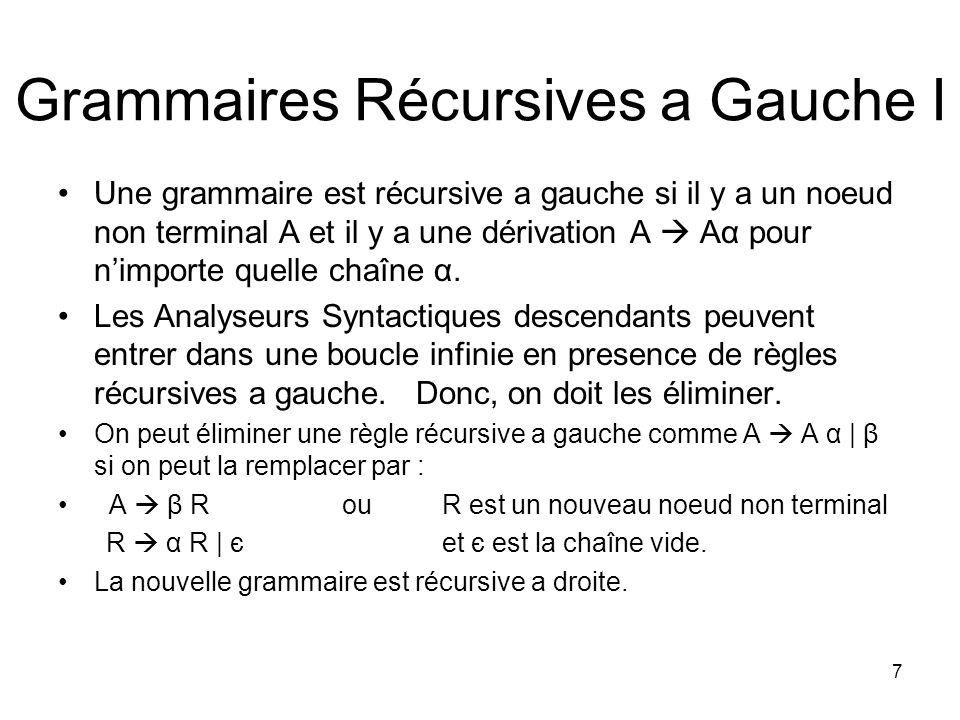 8 Grammaires Récursives a Gauche II Si vous avez une récursion a gauche directecest-à-dire, si la récursion se produit a linterieure dune seule règleOn peut l éliminer de la manière suivante: Groupez les règles A Aα1 |… | Aαm | β1 | β2 |…| βn Assurez-vous quaucun des βs commence par A –Remplacez les A-règles originales par A β1A | β2 A | … | βn A A α1 A | α2 A | … | αm A Ce procédé n éliminera pas la récursion a gauche indirecte de la sorte – A BaA – B Ab [Il y a un autre procédé mais nous ne le discutons pas ici] La récursion a gauche directe ou indirecte est problématique pour tous les analyseurs descendents.