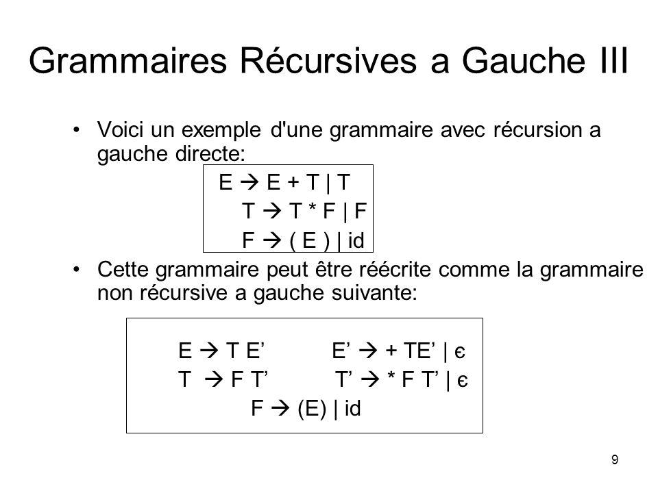 9 Grammaires Récursives a Gauche III Voici un exemple d'une grammaire avec récursion a gauche directe: E E + T | T T T * F | F F ( E ) | id Cette gram