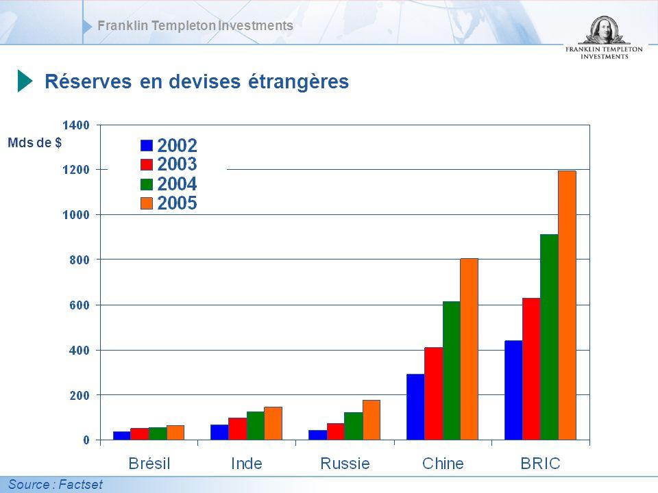 Franklin Templeton Investments Réserves en devises étrangères Source : Factset Mds de $