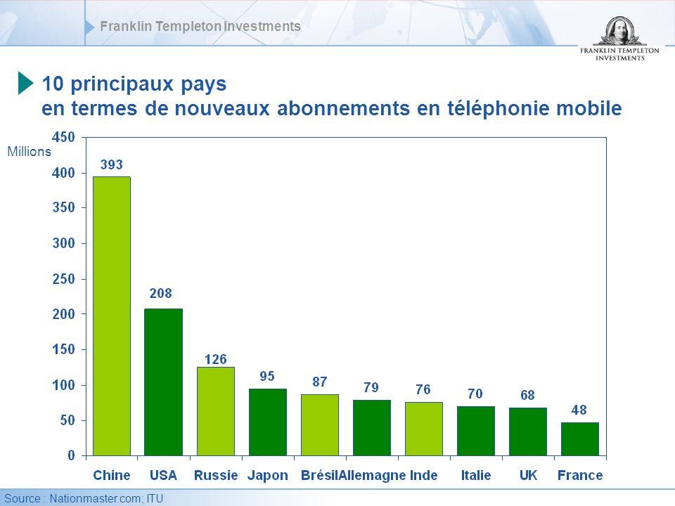 Franklin Templeton Investments 10 principaux pays en termes de nouveaux abonnements en téléphonie mobile Millions Source : Nationmaster.com; ITU