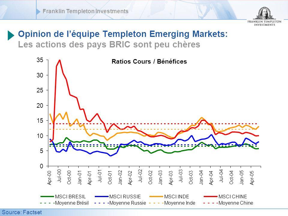Franklin Templeton Investments Opinion de léquipe Templeton Emerging Markets: Les actions des pays BRIC sont peu chères Ratios Cours / Bénéfices MSCI BRESILMSCI RUSSIEMSCI INDEMSCI CHINE Moyenne BrésilMoyenne RussieMoyenne IndeMoyenne Chine Source: Factset