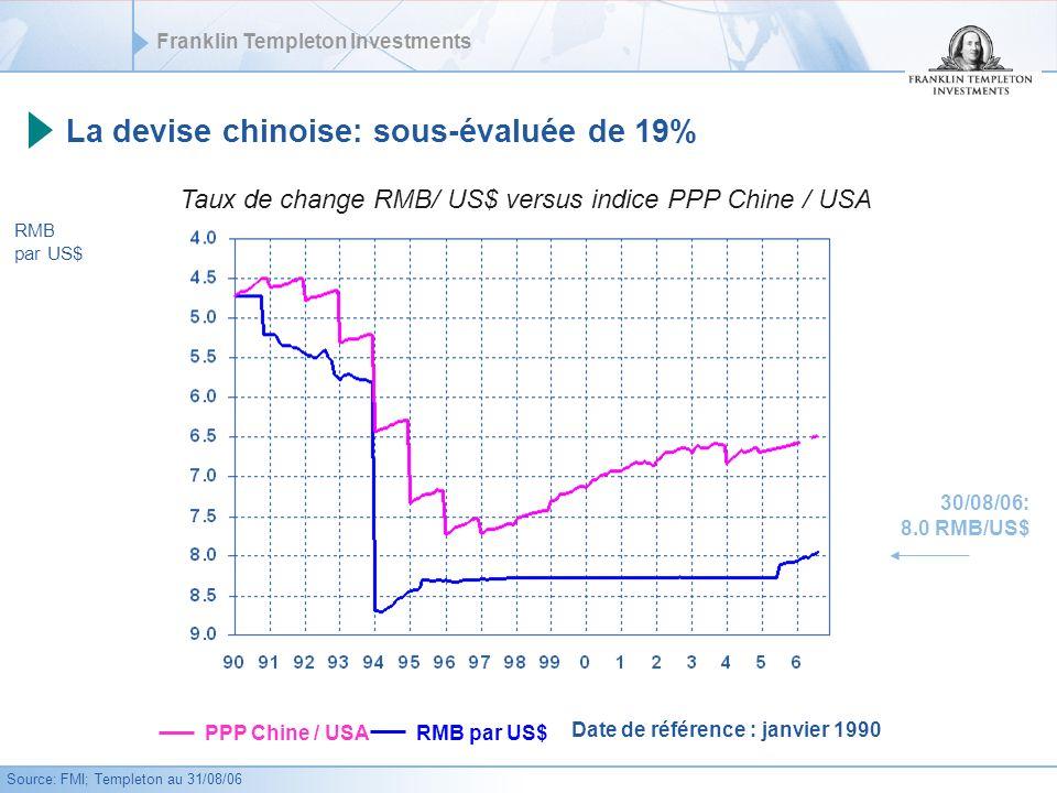Franklin Templeton Investments La devise chinoise: sous-évaluée de 19% Taux de change RMB/ US$ versus indice PPP Chine / USA RMB par US$ PPP Chine / USA 30/08/06: 8.0 RMB/US$ RMB par US$ Date de référence : janvier 1990 Source: FMI; Templeton au 31/08/06