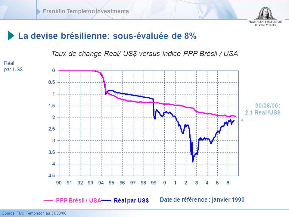 Franklin Templeton Investments 30/08/06 : 2.1 Real /US$ La devise brésilienne: sous-évaluée de 8% Taux de change Real/ US$ versus indice PPP Brésil / USA Réal par US$ Source: FMI; Templeton au 31/08/06 Réal par US$ PPP Brésil / USA Date de référence : janvier 1990
