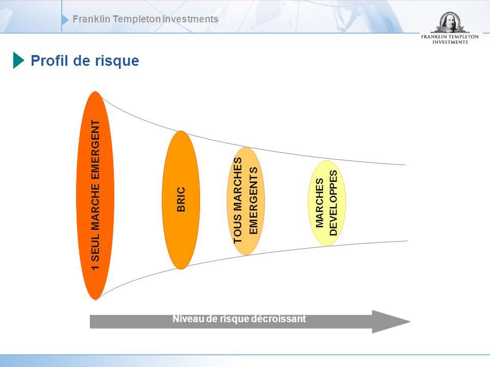 Franklin Templeton Investments Profil de risque 1 SEUL MARCHE EMERGENT BRIC TOUS MARCHES EMERGENTS MARCHES DEVELOPPES Niveau de risque décroissant