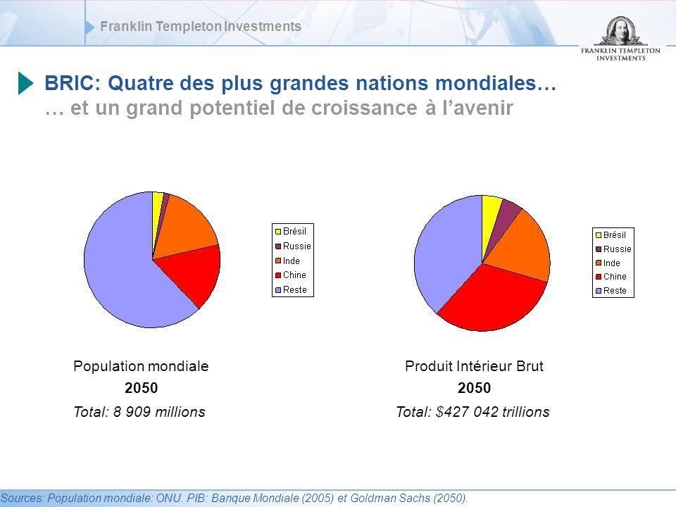Franklin Templeton Investments Performance sur les 10 dernières années Actions BRIC, Marchés émergents, Monde De fin septembre 1996 à fin septembre 2006 Source: Standard & Poors – 29/09/06.