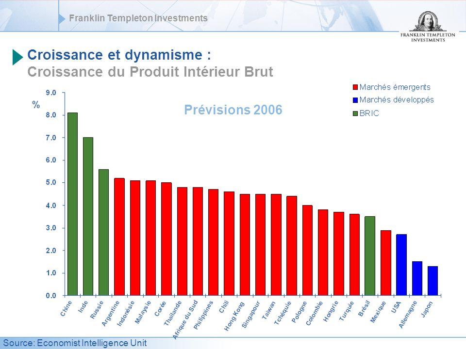 Franklin Templeton Investments Croissance et dynamisme : Croissance du Produit Intérieur Brut % Prévisions 2006 Source: Economist Intelligence Unit