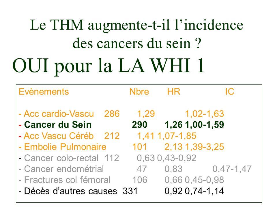 EvènementsNbre HR IC - Acc cardio-Vascu 286 1,29 1,02-1,63 - Cancer du Sein 290 1,261,00-1,59 - Acc Vascu Céréb 212 1,411,07-1,85 - Embolie Pulmonaire 101 2,131,39-3,25 - Cancer colo-rectal 112 0,630,43-0,92 - Cancer endométrial 47 0,83 0,47-1,47 - Fractures col fémoral 106 0,660,45-0,98 - Décès dautres causes 331 0,920,74-1,14 OUI pour la LA WHI 1 Le THM augmente-t-il lincidence des cancers du sein ?