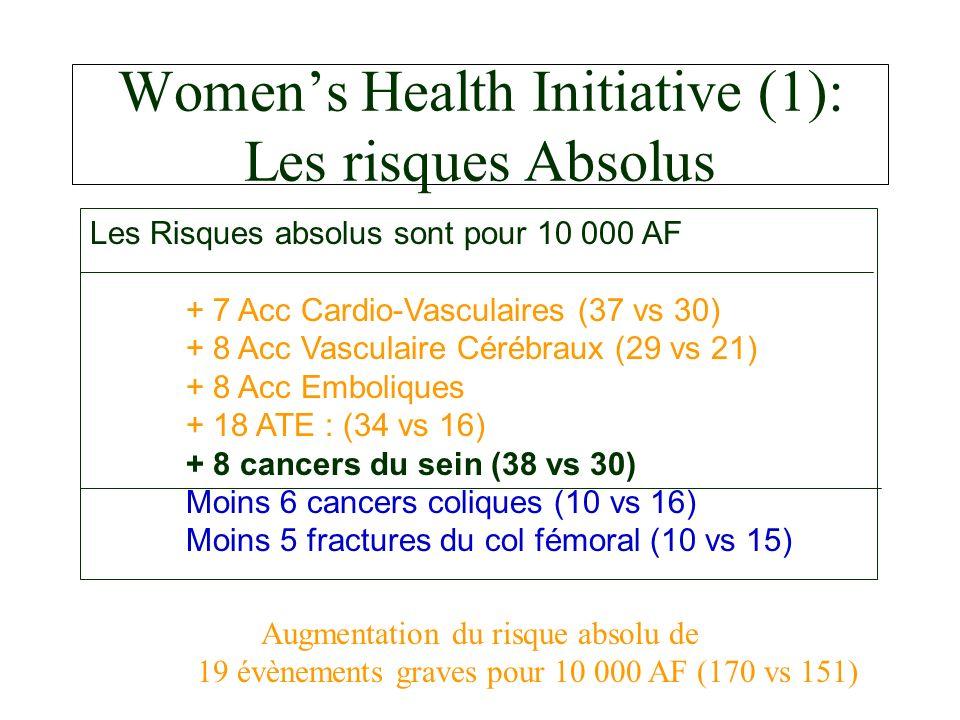 Womens Health Initiative (1): Les risques Absolus Les Risques absolus sont pour 10 000 AF + 7 Acc Cardio-Vasculaires (37 vs 30) + 8 Acc Vasculaire Cérébraux (29 vs 21) + 8 Acc Emboliques + 18 ATE : (34 vs 16) + 8 cancers du sein (38 vs 30) Moins 6 cancers coliques (10 vs 16) Moins 5 fractures du col fémoral (10 vs 15) Augmentation du risque absolu de 19 évènements graves pour 10 000 AF (170 vs 151)