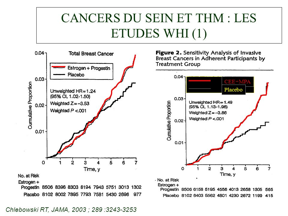 CANCERS DU SEIN ET THM : LES ETUDES WHI (1) Chlebowski RT, JAMA, 2003 ; 289 :3243-3253 CEE+MPA Placebo
