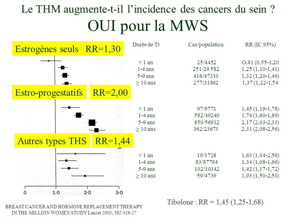 Estrogènes seuls Estro-progestatifs < 1 an 1-4 ans 5-9 ans 10 ans 25/4452 251/29 582 416/47310 277/31862 < 1 an 1-4 ans 5-9 ans 10 ans Autres types THS 97/9771 582/49240 850/56912 362/23673 19/1728 83/87794 102/10342 59/4739 Durée de TtCas/populationRR (IC 95%) O,81 (0,55-1,20 1,25 (1,10-1,41) 1,32 (1,20-1,46) 1,37 (1,22-1,54 1,45 (1,19-1,78) 1,74 (1,60-1,89) 2,17 (2,03-2,33) 2,31 (2,08-2,56) 1,63 (1,04-2,56) 1,34 (1,08-1,66) 1,42 (1,17-1,72) 1,93 (1,50-2,50) < 1 an 1-4 ans 5-9 ans 10 ans RR=1,30 RR=2,00 RR=1,44 Tibolone : RR = 1,45 (1,25-1,68) BREAST CANCER AND HORMONE REPLACEMENT THERAPY IN THE MILLION WOMEN STUDY Lancet 2003; 362:419-27 Le THM augmente-t-il lincidence des cancers du sein .