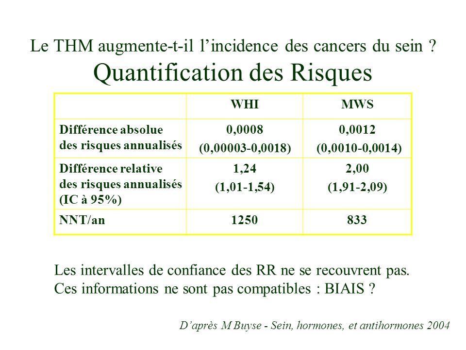 Le THM augmente-t-il lincidence des cancers du sein .