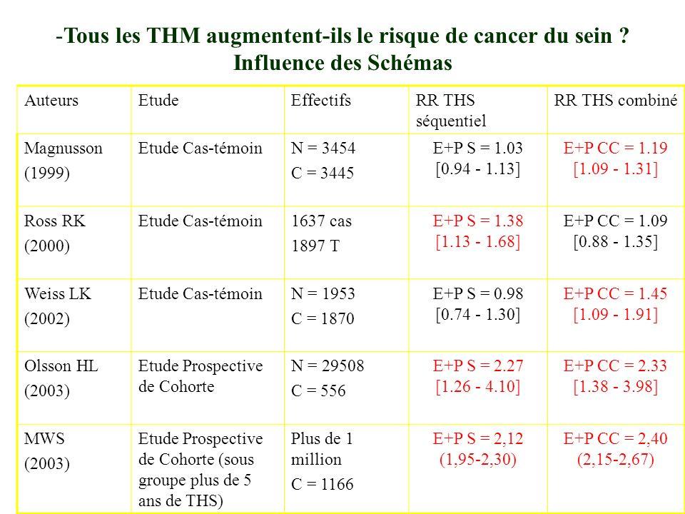 -Tous les THM augmentent-ils le risque de cancer du sein .