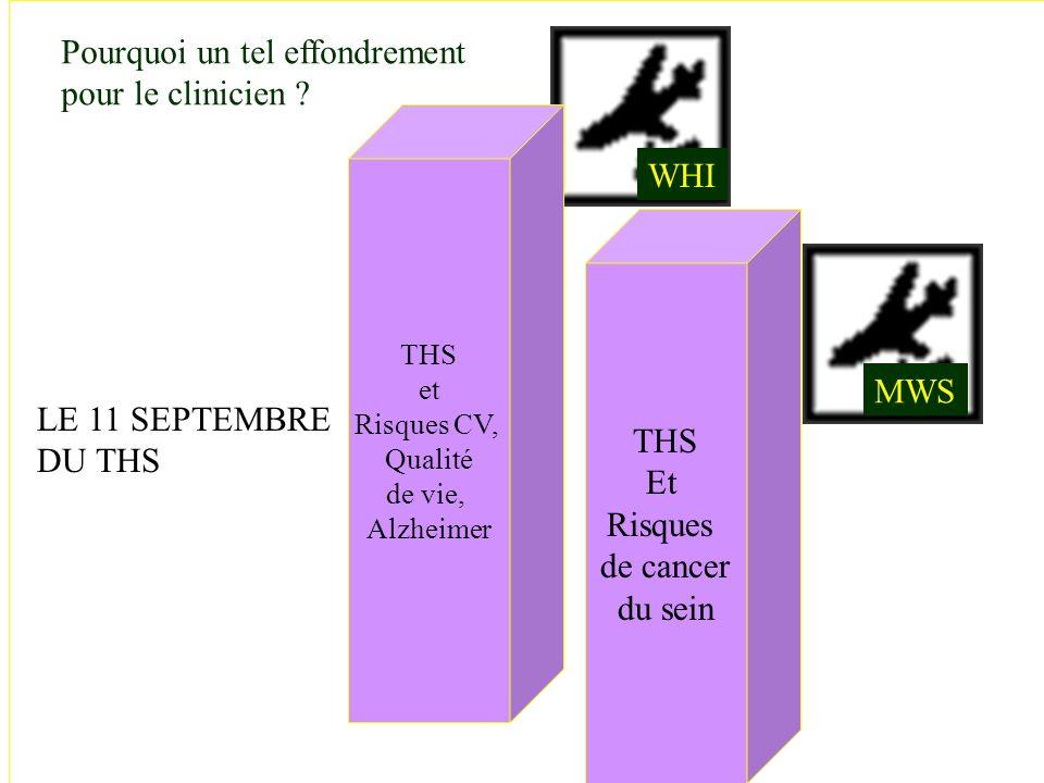 Avant 1997 : Controverses : métaanalyses (Armstrong1988, Dupont et Page 1991,Steinberg 1991, Sillero-arénas 1992, Grady 1992, Colditz 1993, Steinberg 1994).