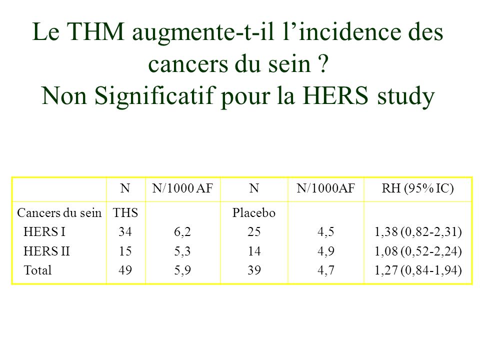 NN/1000 AFN RH (95% IC) Cancers du sein HERS I HERS II Total THS 34 15 49 6,2 5,3 5,9 Placebo 25 14 39 4,5 4,9 4,7 1,38 (0,82-2,31) 1,08 (0,52-2,24) 1,27 (0,84-1,94) Le THM augmente-t-il lincidence des cancers du sein .