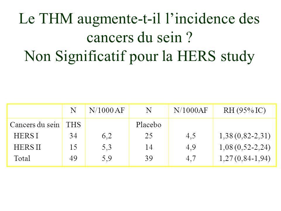 Evènements WHI (E+P)WHI (E seuls) MCV AVC EP Cancer Sein Cancer Colon Fracture Col 1,29 (1,02-1,63) 1,41 (1,07-1,85) 2,13 (1,39-3,25) 1,26 (1,00-1,59) 0,63 (0,43-0,92) 0,66 (0,45-0,98 Décès 0,98 (0,82-1,18) 0,91 (0,75-1,12) 1,39 (1,10-1,77) 1,34 (0,87-2,06) 0,77 (0,59-1,01) 1,08 (0,75-1,55) 0,61 (0,41-0,91) 1,04 (0,88-1,22) Hulley SG, Grady D, Edito JAMA 2004 NON ( La WHI 2: CEE) Tous les THS augmentent-ils ce risque: estrogènes seuls .