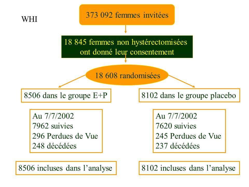 373 092 femmes invitées 18 845 femmes non hystérectomisées ont donné leur consentement 18 608 randomisées 8506 dans le groupe E+P 8102 dans le groupe placebo Au 7/7/2002 7962 suivies 296 Perdues de Vue 248 décédées Au 7/7/2002 7620 suivies 245 Perdues de Vue 237 décédées 8506 incluses dans lanalyse8102 incluses dans lanalyse WHI