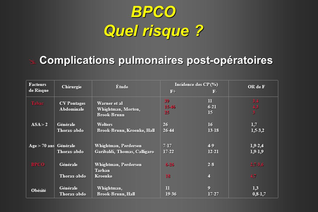 BPCO Complications pulmonaires post-opératoires Complications pulmonaires post-opératoires COPD is associated with an increased COPD is associated with an increased (x2 to 4 fold) incidence of pulmonary complications COPD predicted severe pulmonary outcome with an adjusted OR = 3- 4 COPD predicted severe pulmonary outcome with an adjusted OR = 3- 4 Smetana GW, NJEM, 1999