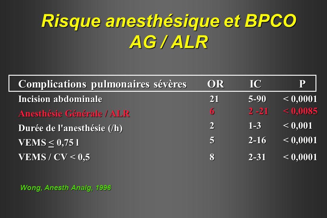 Wong, Anesth Analg, 1996 Risque anesthésique et BPCO AG / ALR Complications pulmonaires sévères OR IC P Incision abdominale 21 5-90 < 0,0001 Anesthési