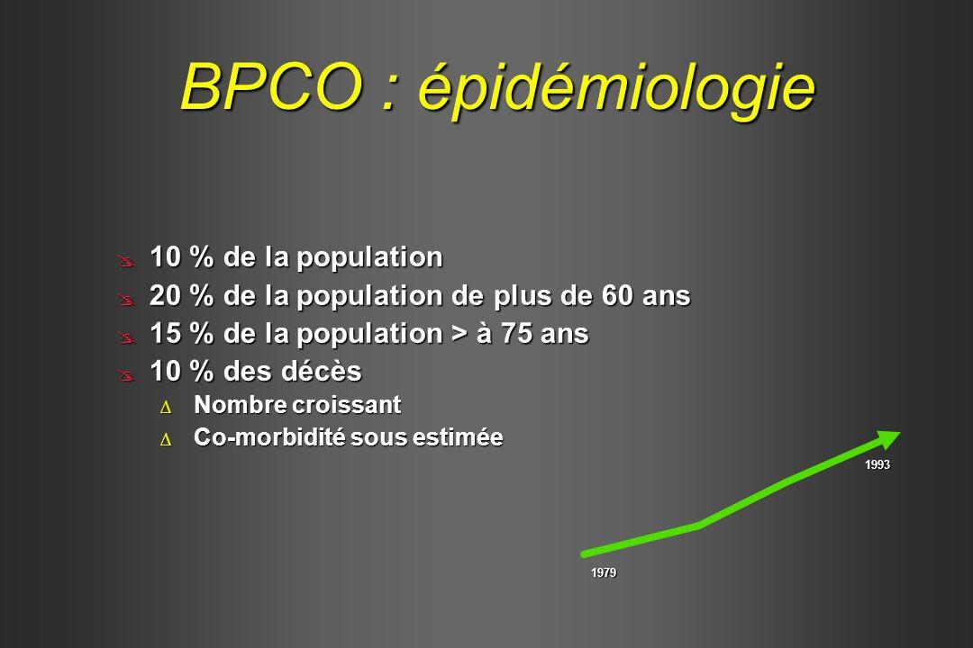 BPCO : épidémiologie 10 % de la population 10 % de la population 20 % de la population de plus de 60 ans 20 % de la population de plus de 60 ans 15 %