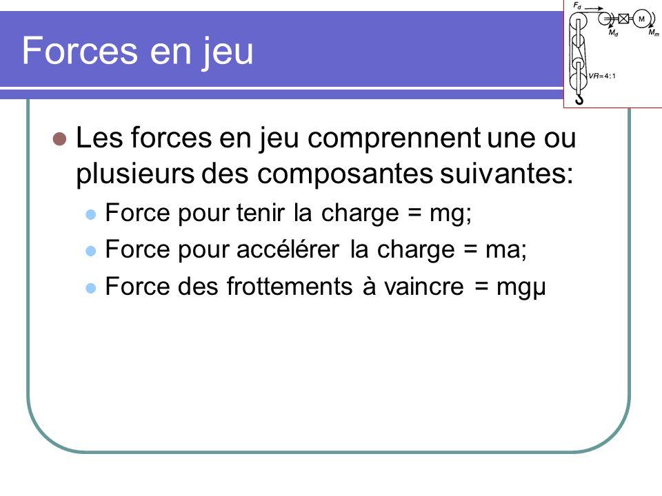 Forces en jeu Les forces en jeu comprennent une ou plusieurs des composantes suivantes: Force pour tenir la charge = mg; Force pour accélérer la charg