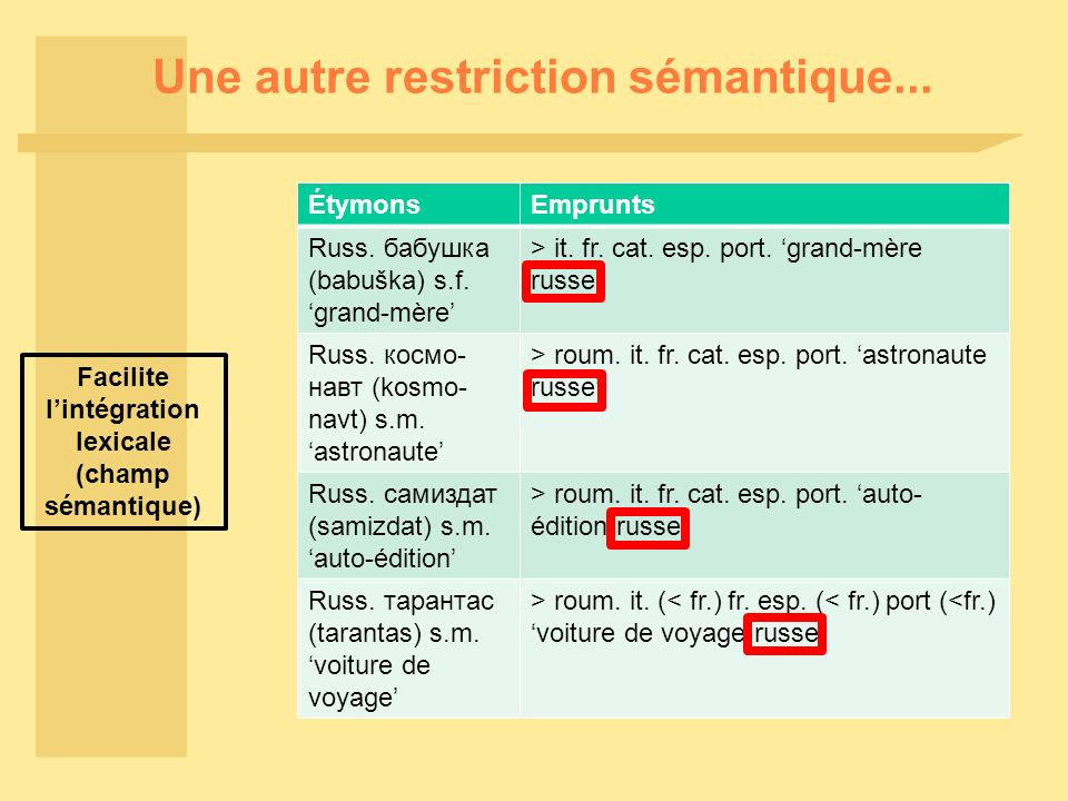 Une autre restriction sémantique... ÉtymonsEmprunts Russ. бабушка (babuška) s.f. grand-mère > it. fr. cat. esp. port. grand-mère russe Russ. космо- на