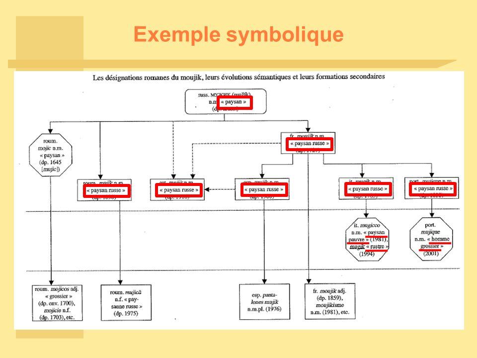 Exemple symbolique