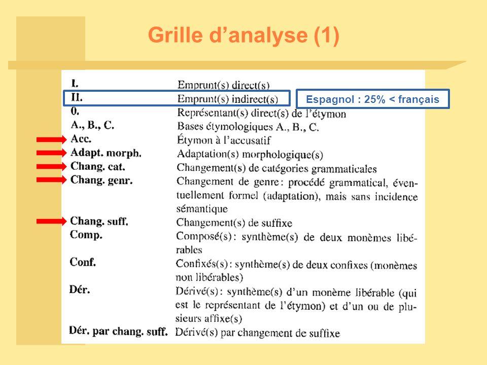 Grille danalyse (1) Espagnol : 25% < français