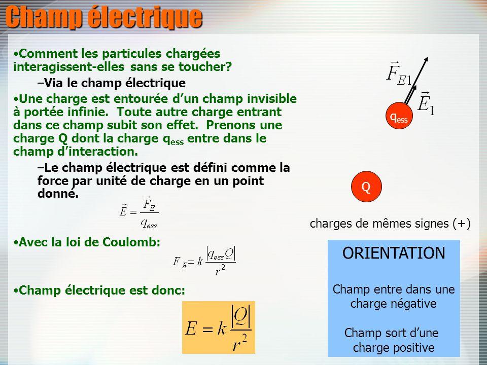 Champ électrique Comment les particules chargées interagissent-elles sans se toucher? –Via le champ électrique Une charge est entourée dun champ invis