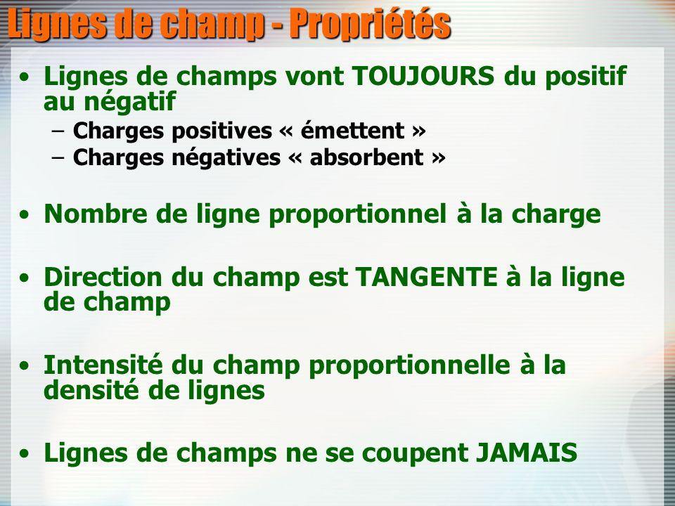 Lignes de champ - Propriétés Lignes de champs vont TOUJOURS du positif au négatif –Charges positives « émettent » –Charges négatives « absorbent » Nom